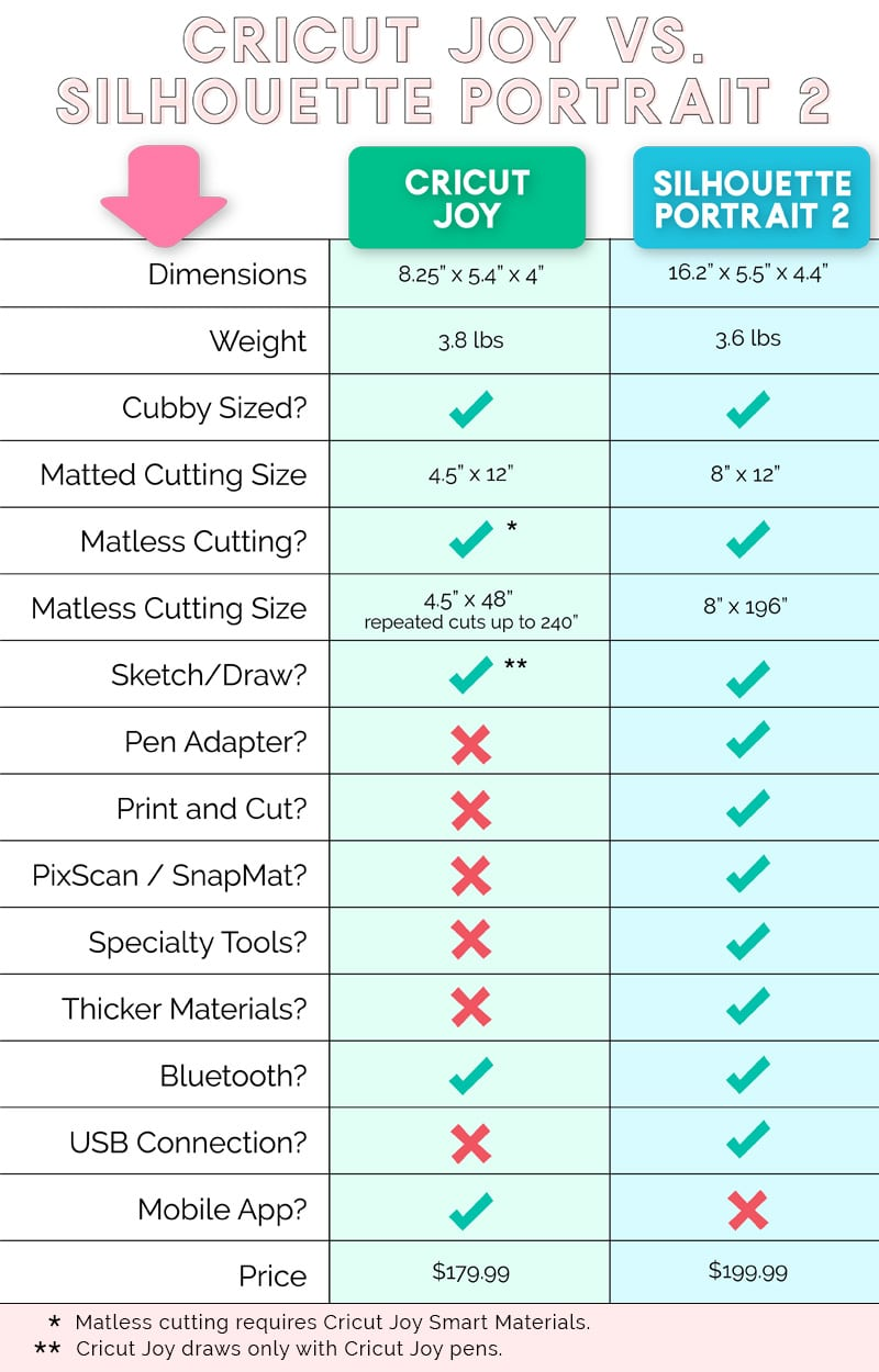 cricut joy vs silhouette portrait 2 features comparison chart